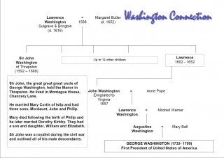 Washington family tree with Sir John Washington